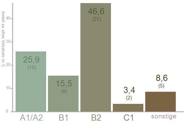CEFR* - Diagramm